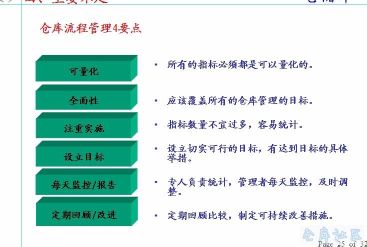 仓库经理年终总结报告模板PPT 仓库社区,仓库管理人员必上的网站