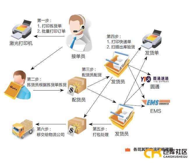 电商仓库内部流程梳理,一张图看懂电商仓库流程优化 仓库社区,仓库